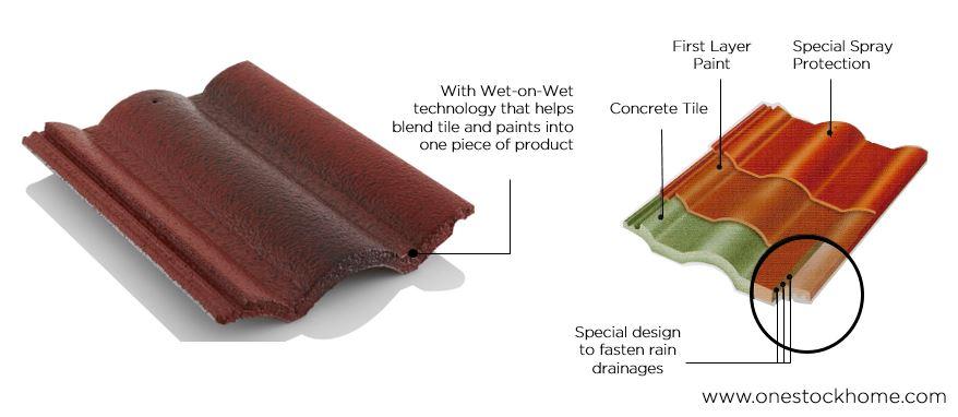 Scg Concrete Tile Green Field Best Price Onestockhome